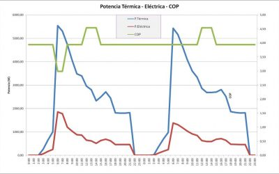 Cálculo demanda energética para Aerotermia